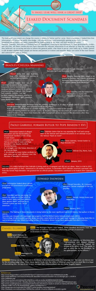 Leaked Documents Scandal Infograph