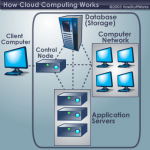 Five reasons why we should think twice before adopting cloud computing in business