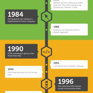 Evolution of IT