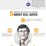 Infographic: The Life and Times of Bill Gates – Nearing the Big 60