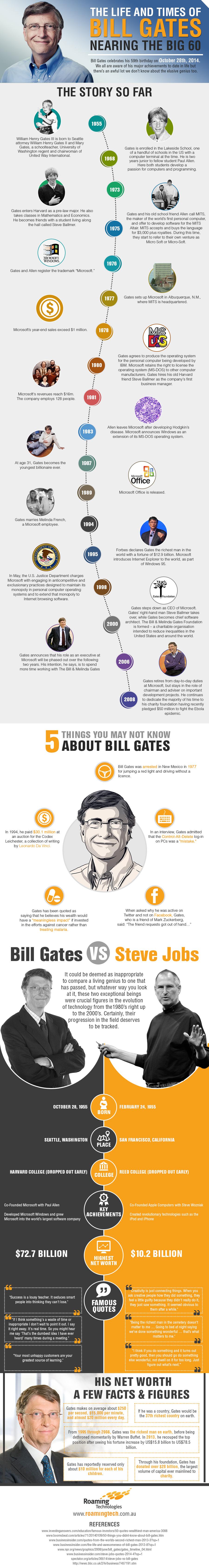 Roaming Technologies IG Bill Gates
