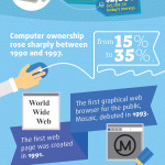 Infographic: 40 Years of Personal Computing