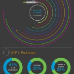Infographic: The Evolution of VoIP