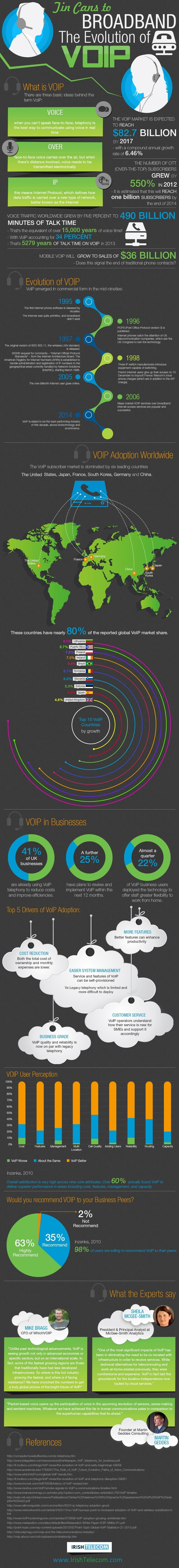 Irish-Telecoms-Evolution-of-VoIP-Infographic