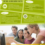 Infographic: Big data and retailers
