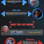 Infographic: What did Back to the Future get Right about life in 2015?