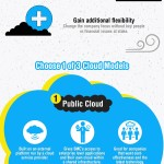 Infographic: The SME's Guide to Moving to the Cloud