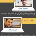 Infographic: The young guns of technology