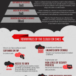 The Cloud and The SME Infographic