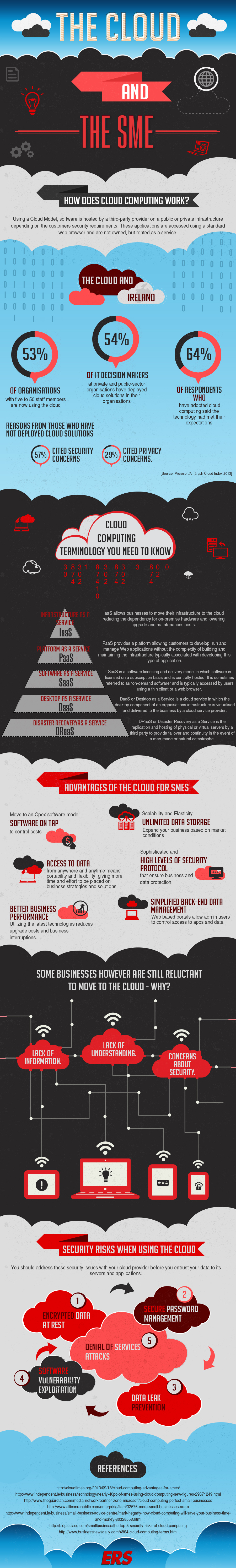 The-Cloud-and-The-SME-Infographic