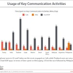 Study Shows SMS Texting and VoIP Chat are Getting More and More Popular