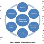 Technology Tools to Improve Business Productivity and Build a Cohesive Team