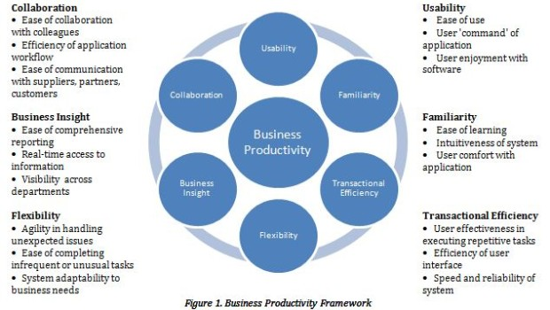 Technology Tools To Improve Business Productivity And