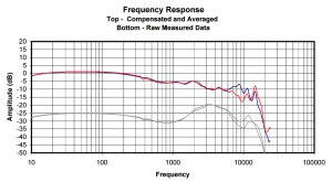 FR Graph