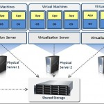 Reasons why Switching to Virtualization is Easy and Effective