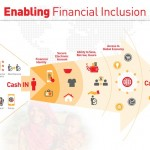 Financial Inclusion – No Longer an Exception!