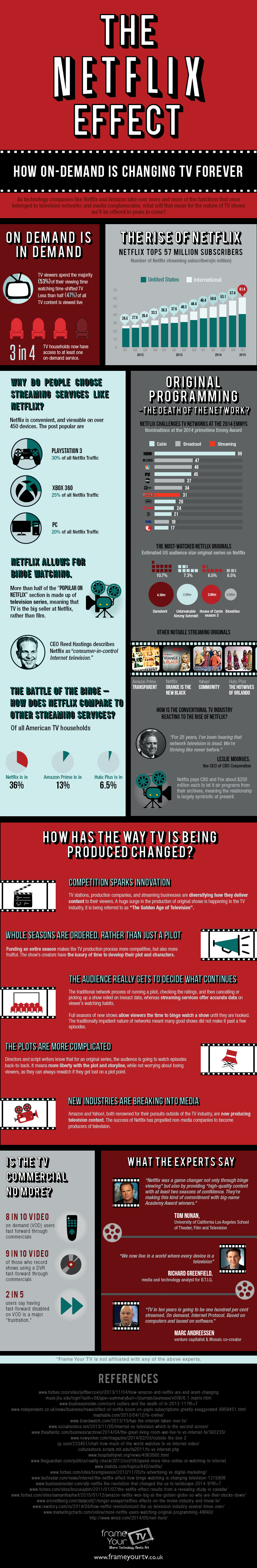 Netflix-Effect-Frame-Your-TV-Infographic