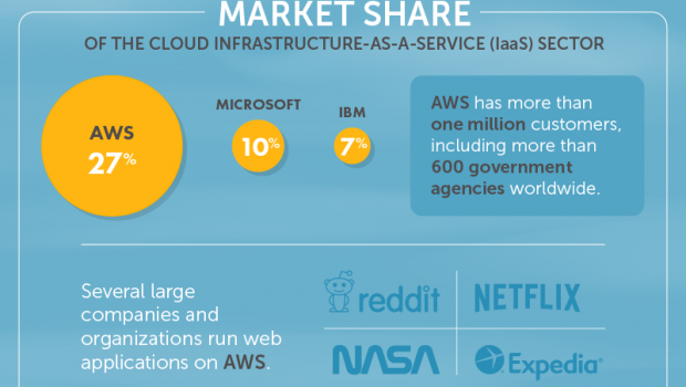 The beginner's guide to Amazon Web Services – an infographic