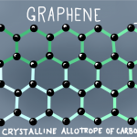 Using Light To Create Graphene