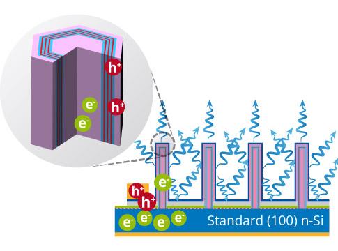 Aledia's nanowire diagram