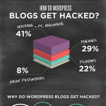 What If Your WordPress Gets Hacked? – An Infographic