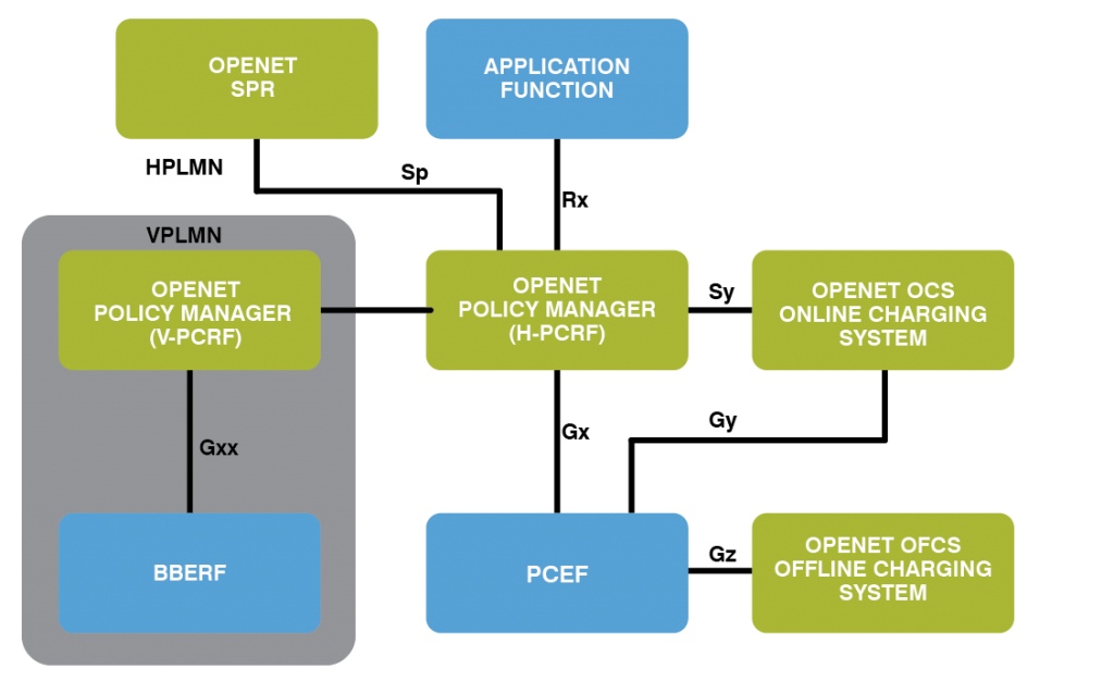 Openet Policy Manager 3GPP Context 2