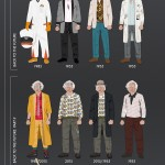 Thinking 4th Dimensionally: Back To The Future principal costumes – an infographic