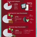 Lawyers and Technology – An Infographic