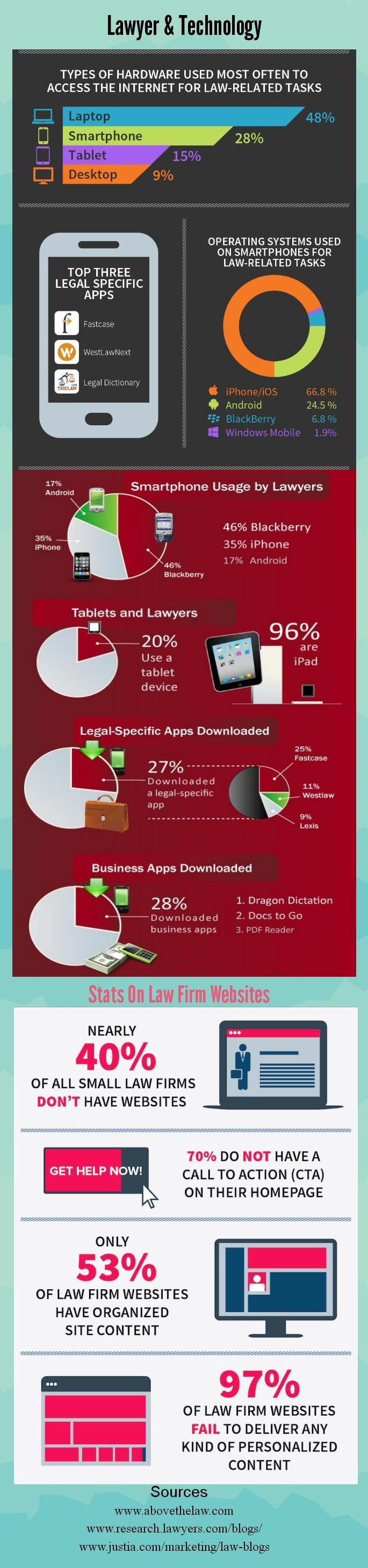 Lawyer & Tewchnology