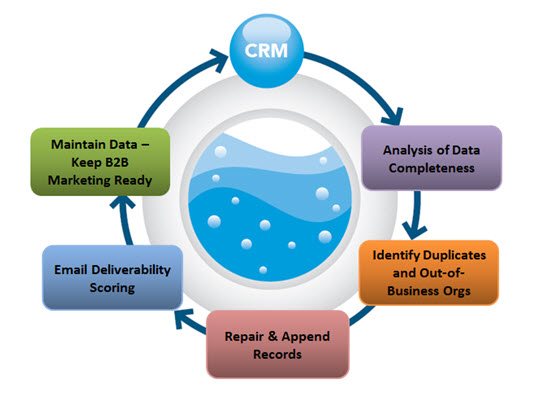 How is quality data cleansing shaping modern business efficiency ...