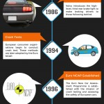 Car Safety – 100 Years of Technology: An Infographic