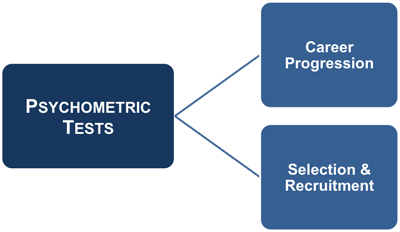 psychometric analysis and recruitment Psychometric analysis is useful in the recruitment process for the appraisals and also for the training purposes this perception of science would surely be very useful tool to hr personnel for selecting the correct candidate for a correct place psychometric analysis would also help the youngsters to.