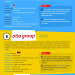 Top 10 e-commerce companies in the world – an infographic