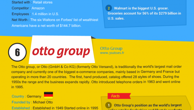 Top 10 e-commerce companies in the world – an infographic | Techno FAQ