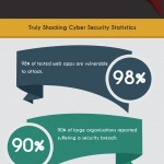 Keep Your Ecommerce Site Safe and Secure – An Infographic