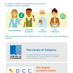 The Process of Digital Curation – Infographic