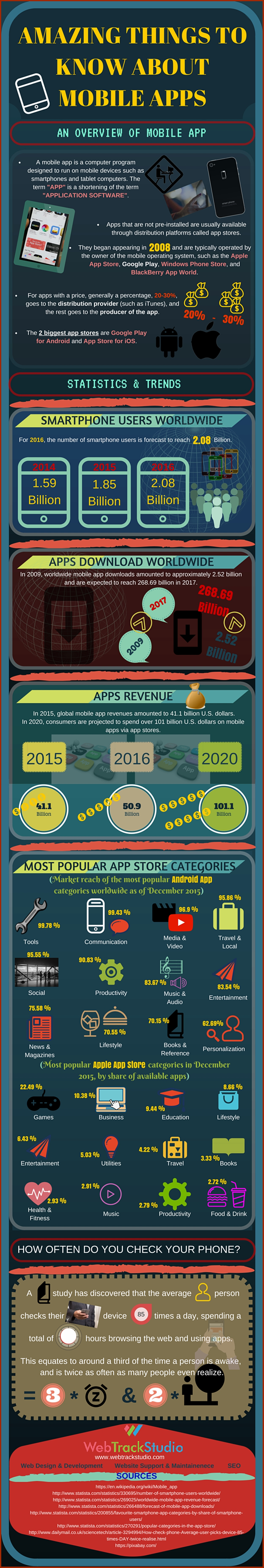 Amazing-Things-About-Mobile-Apps-Infographic (Web Track Studio)