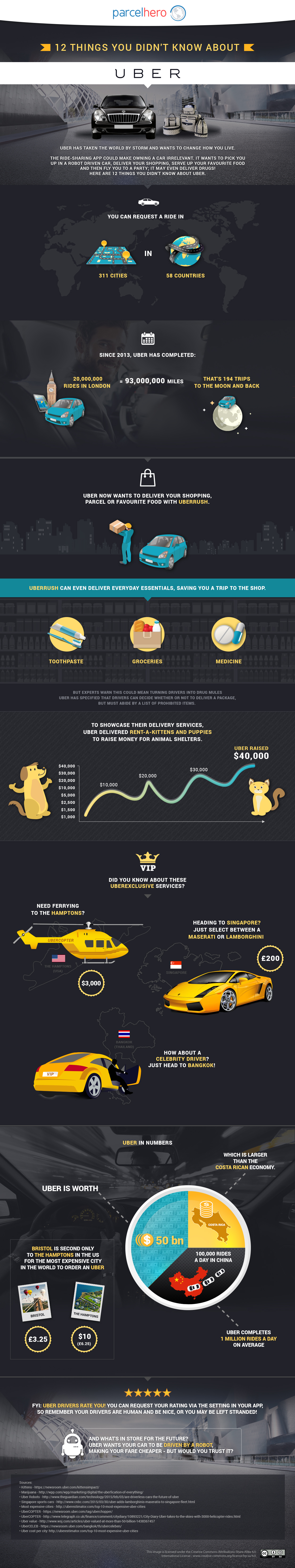 UBER_infographic-3