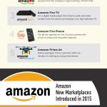 Facts that are obscure for every Amazon.com Lover