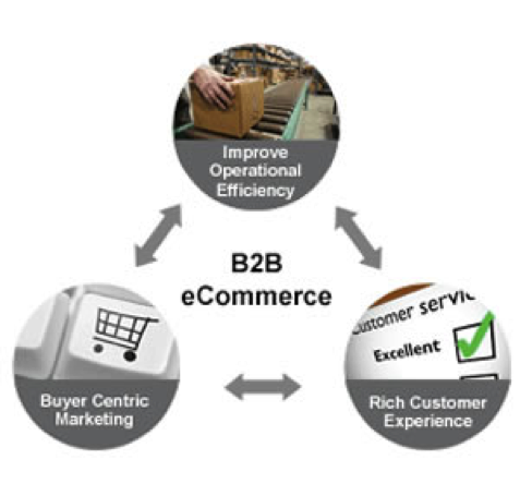 b2b-commerce