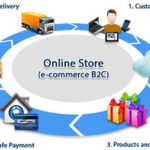 E-Commerce: Evolution and Impact