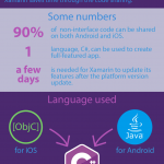 Xamarin Benefits for Business – Infographic
