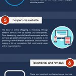 Infographic: Increase your Ecommerce Conversion Rate