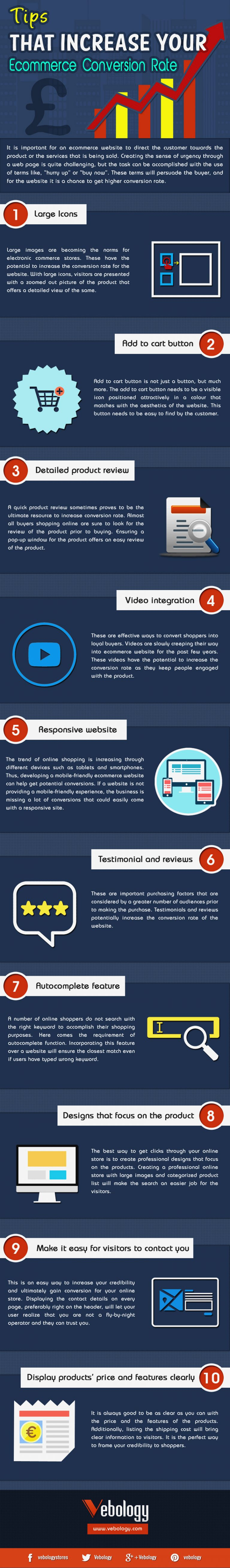 Ecommerce Conversion Rate Infographic