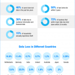 Data Loss and Data Recovery – Infographic