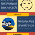 Reasons Why Drivers Crash Their Cars – Infographic