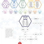 Lead Generation Ecosystem – Infographic