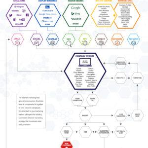 lead-gen-ecosystem
