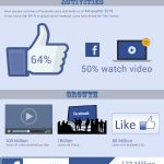 Must Known Interesting Facebook Facts for Everyone [Infographic]