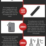 Evolution of E-Cigarette [Infographic]